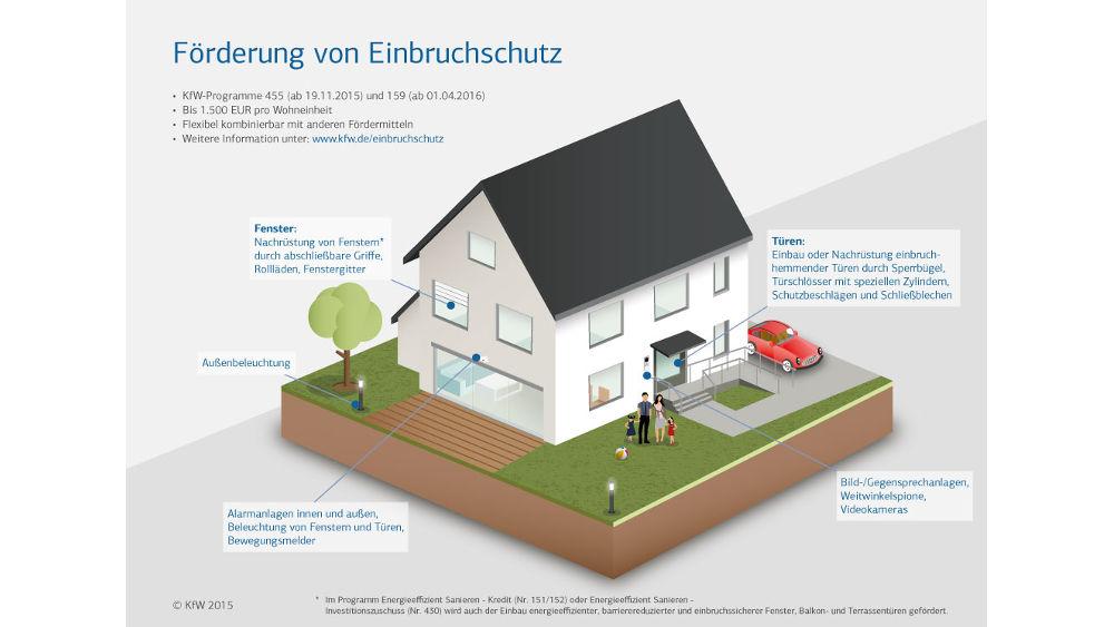 KfW Zuschuss 455 E Für Einbruchschutz Von Haustüren, Fenster, Rollläden Im  Bestand